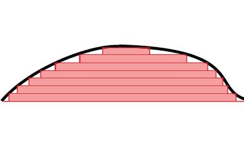 Integral de Lebesgue, tomada de http://commons.wikimedia.org/wiki/File:RandLintegrals.png