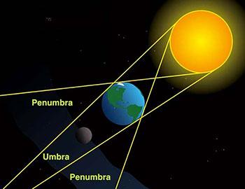 Esquema del eclipse del 15 de abril. Se muestra la umbra y penum- bra. Adaptada de http://www.armada.mde.es/roa/03-efemerides/03- eclipse-de-sol-y-luna/20140415.pdf
