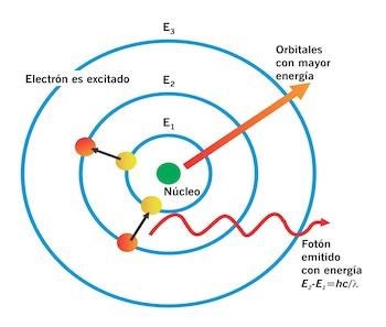 Figura 1. El modelo del átomo de Bohr