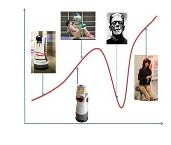"""La gráfica muestra la relación entre el nivel de parecido a un humano (eje horizontal) vs qué tan atractivo es una per- sona (eje vertical) de un robot de servicio. Observamos cómo va aumentando el """"atractivo"""" con el parecido al humano, hasta que de pronto cae en un valle; este es el """"valle miste- rioso"""" (uncanny valley). Se muestran varios robots represen- tativos en diferentes partes de la gráfica, y una imagen """"repulsiva"""" en el valle."""