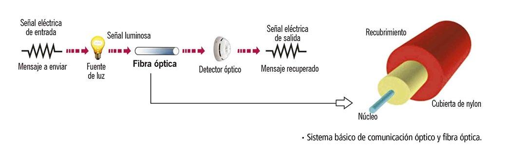 Sistema básico de comunicación óptico y fibra óptica.