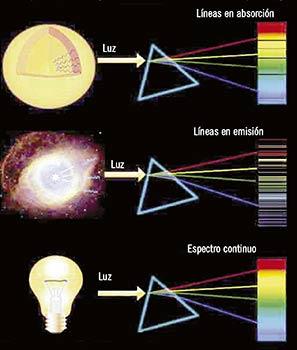 La luz recibida por un telescopio se descompone en un espectro para obtener la información
