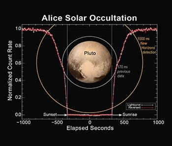 Uno de los instrumentos a bordo del New Horizons midió la atmósfera de Plutón durante un evento llamado ocultación solar, la nave pasó a través de la sombra del planeta mientras el Sol alumbraba su atmósfera. Créditos: NASA / JHUAPL / SwRI