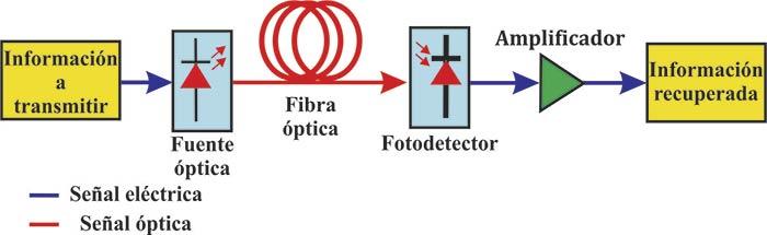 Figura 2. Esquema básico de un sistema de comunicación óptico.