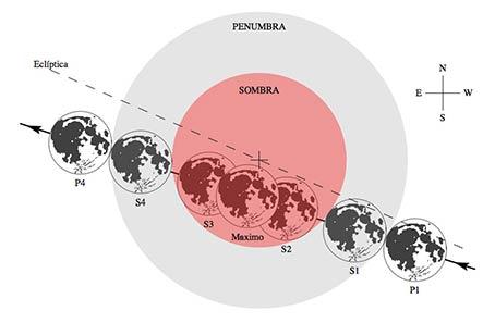 Condiciones y visibilidad del eclipse. Adaptadas de: http://www.armada.mde.es/roa/03-efemerides/03-eclipse-de-sol-y-luna/20150928.pdf