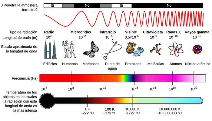 El espectro electromagnético donde se indica la frecuencia de la luz y los nombres que recibe. También se indica la longitud de onda y la energía que le corresponde a un fotón con la frecuencia o longitud asociada. Los fotones de rayos gamma son los más energéticos, mientras que los fotones de radio son los de menor energía.