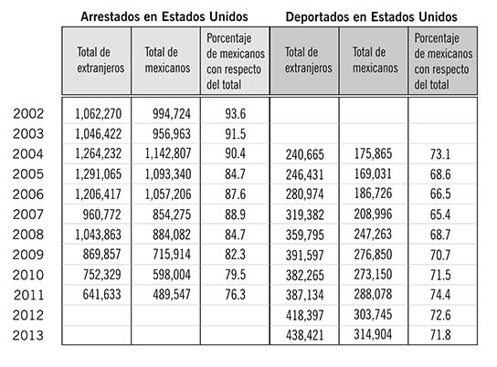 Fuente: Elaboración propia con datos del U.S. Department of Homeland Security (2012 y 2014).