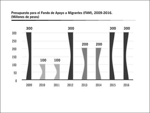 Fuente: elaboración propia con datos del PEF, 2009-2016