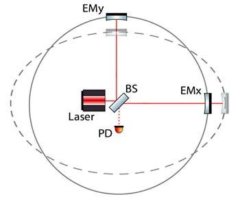 Estiramiento y acortamiento de los brazos de un interferómetro pro- ducidos por una onda gravitacional