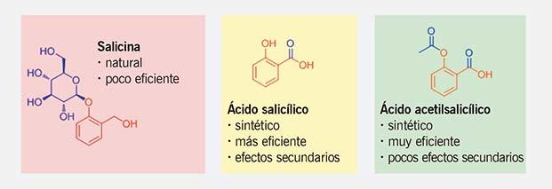 Figura 1. Estructuras de la salicina (natural), del ácido salicílico y del ácido acetilsalicílico (aspirina, artificial). Nótese que las tres moléculas tienen una parte de su estructura (en rojo) que es similar