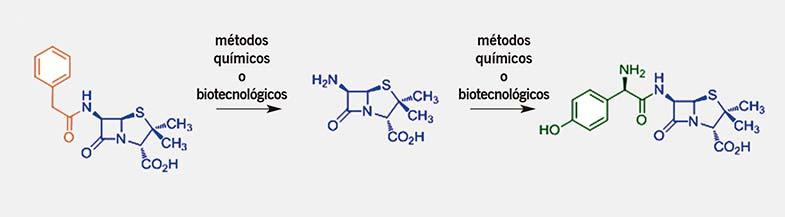 Figura 2. Antibióticos naturales y artificiales