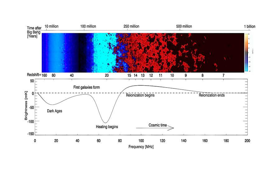 El mejor modelo que se tenía de la formación de las primeras es que fue caótica. Al final de la época oscura la marca la formación de las primeras galaxias a un corrimiento al rojo (redshift) aproximado a 20; es decir, cuando la línea de 21 cm se encuentra corrida a unos 65 megahercios. Esto marca que el universo es calentado por la formación de las primeras estrellas.