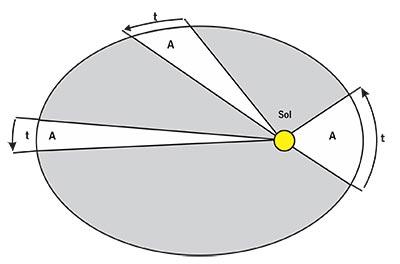 Segunda ley de Kepler. La letra A representa la misma área y t el mismo tiempo, por lo tanto, cuando el planeta está más cerca del Sol debe ir más rápido