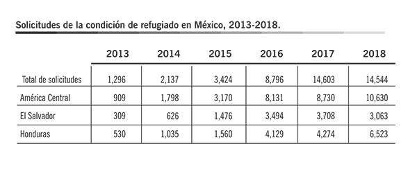 Fuente: Elaboración propia con datos de la COMAR. * Datos de enero a agosto.