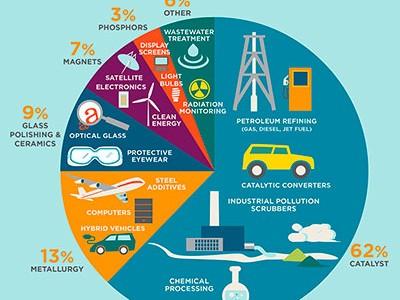 Fuente: https://www.salon.com/2018/10/26/shortages-of-rare-earth- elements-could-limit-clean-energy-development_partner/