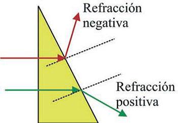 Figura 1. Muestra la refracción positiva y la refracción negativa al atravesar una interfase