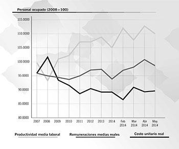 Fuente: Instituto Nacional de Estadística, Geografía e Informática y Banco de México