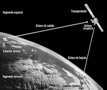 Diagrama esquemático de los enlaces de subida y bajada de señales satelitales en el segmento espacial y el segmento terrestre.