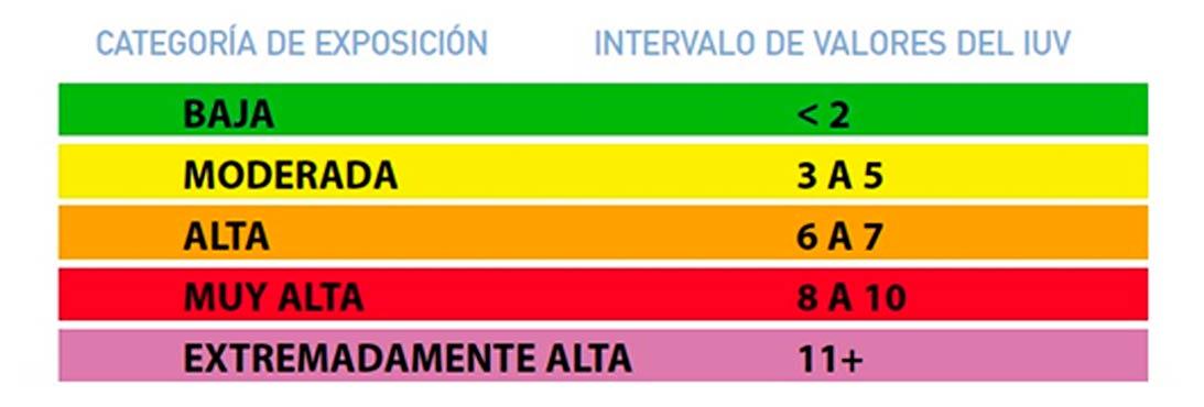 Tabla 1. Categorías de exposición a la radiación UV