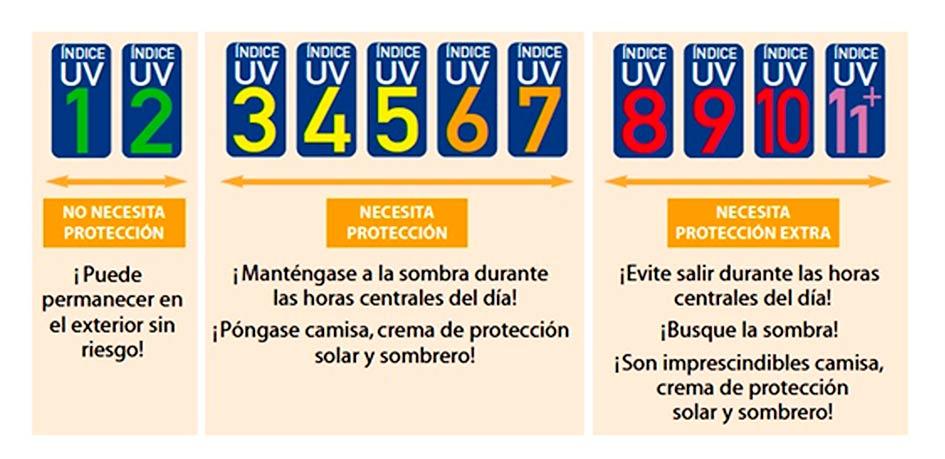 Figura 2. Sistema de protección solar recomendado, con mensajes sencillos y fáciles de recordar. Ilustraciones diseñadas por Paul Sloss; se pueden conseguir en http//www.who.int/uv