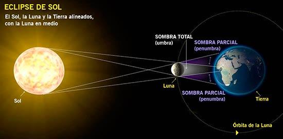 Cómo observar el Sol a través de un agujero de alfiler en una cartulina: https://mgtvwate.files.wordpress.com/2017/05/who-what- información where_image2.png?w=650&h=355