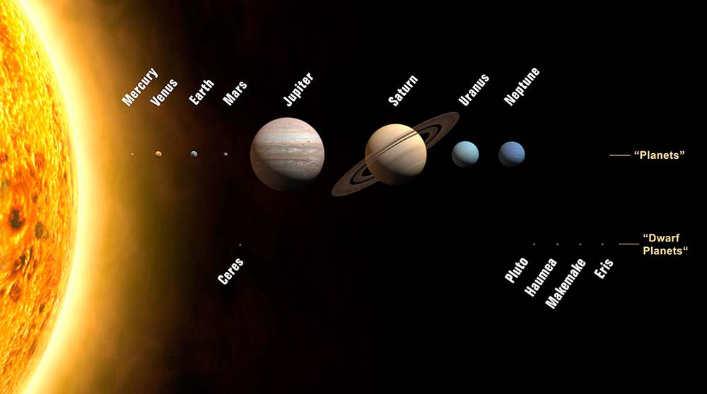 "Imagen tomada de: Edits by Pepedavila. Source image on Commons edited by Farry, credited by original uploader to ""Martin Kornmesser"", and later an anonymous edit re-credited it to ""zaria mayers"". - Edit of File:Planets2008.jpg by Farry."