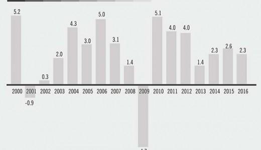 Fuente: INEGI, Precios Constantes. 2008 = 100
