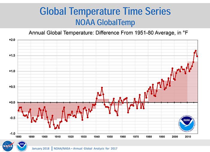 Gráfica 1. Anomalías en la temperatura global anual respecto al promedio de las temperaturas del siglo XX. La gráfica muestra que los últimos 40 años han sido de forma consistente los más cálidos. El consenso internacional afirma que este incremento en la temperatura se debe al consumo de combustibles fósiles. Fuente: NOAA/NASA Análisis Global Anual 2018.