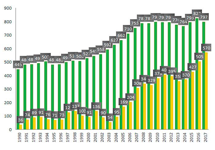 Gráfica 2. Comparación del consumo de gasolina (barras verdes) y sus importaciones anuales (barras anaranjadas), en miles de barriles por día. En 2017 importamos más del 70 por ciento de la gasolina que consumimos. Fuente: Sistema de información energética