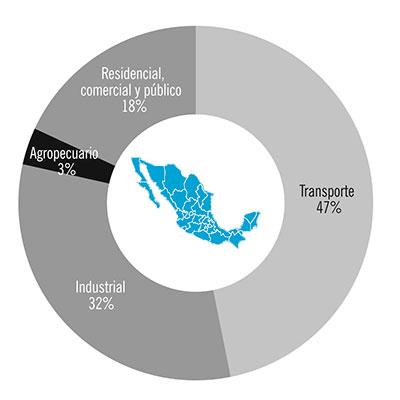Gráfica 4. Consumo de energía por sector en México en 2016. Nótese que el transporte en nuestro país consume casi la mitad de la energía total. Fuente: Sistema de Información Energética, 2018.