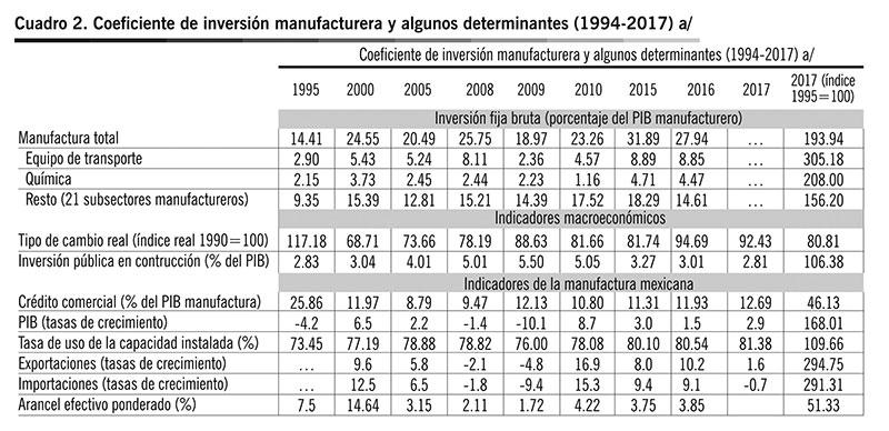a/ Cifras originales expresadas en millones de pesos constantes de 2013 · Fuente: elaboración propia con base en INEGI (2018) y Banco Mundial (2018).