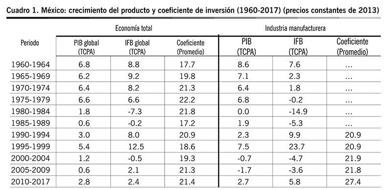 Fuente : elaboración propia con base en INEGI (2018) y Banco de México (2018).