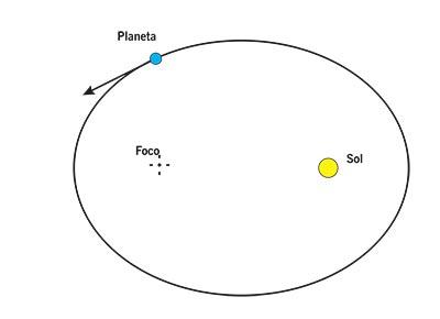 Primera ley de Kepler. La figura de arriba muestra esquemática- mente la Primera Ley, le elipse tiene dos focos y en uno de ellos se localiza el Sol.