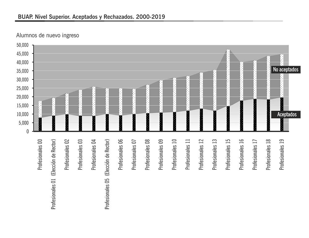Fuente: Elaboración propia con base en Lista de Aceptados. Años 2000-2019. BUAP. Dirección de Administración Escolar.