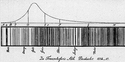 """· Figura 3. Dibujo de las líneas del espectro sola por Joseph von Fraunhofer, y encima una curva que muestra la intensidad de la luz del sol en diferentes partes del espectro. De """"Denkschriften der Munchener Akademie"""", 1814. http://www.hao.ucar.edu/education/TimelineD.php"""