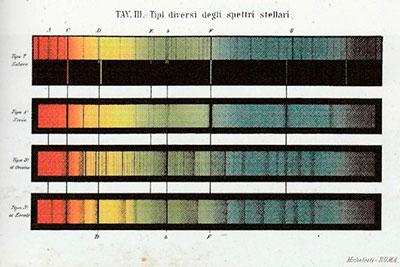 Figura 4. Imagen extraída del libro del padre Angelo Secchi 1877 titulado Le Stelle: Saggio di Astronomia Siderale, muestra ejemplos de las clases de espectros en estrellas que pudo identificar.
