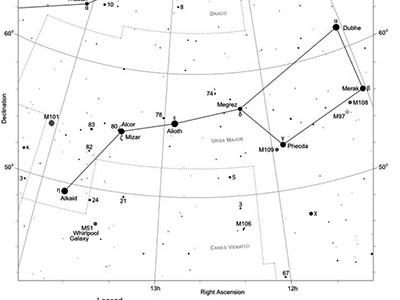 Figura 1. Carta de identificación de M101 en la constela- ción de la Osa mayor. Tomada de: https://freestarcharts.com/images/Articles/Month/Sep201 1/Supernova_M101/M101_Supernova_Star_Chart.jpg