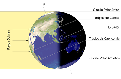 · Iluminación de la Tierra durante el Solsticio de Verano
