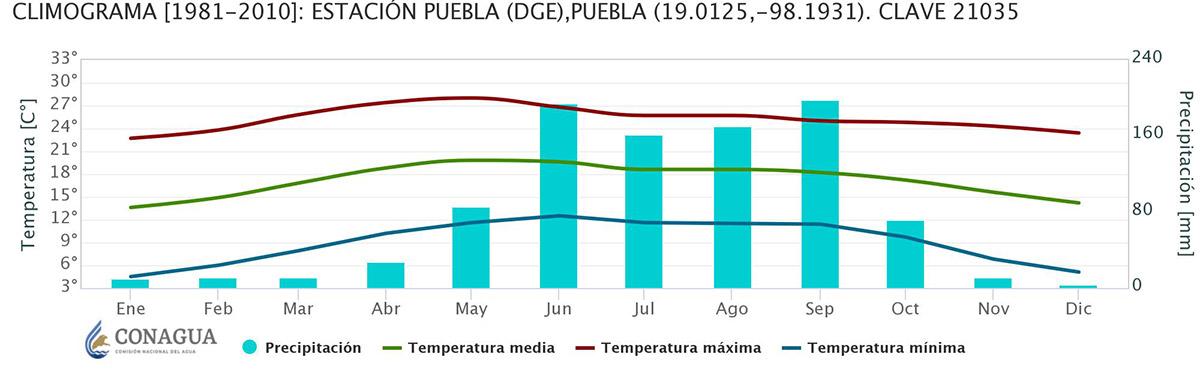Figura 1, página 9. Promedios de 30 años (1981 – 2010) de temperaturas (mínima, media, máxima, y precipitación para la Ciudad de Puebla. Fuente: Conagua. [https://smn.conagua.gob.mx/es/climatologia/informacion-climatologica/climogramas-1981-2010]