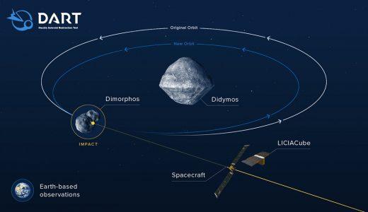 Efectos del impacto de DART sobre la órbita de Dimorphos. Créditos: NASA/Johns Hopkins APL